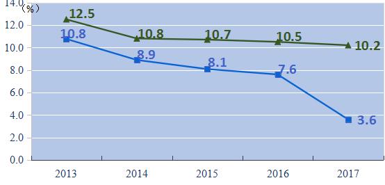 2013-2017年甘肃与贵州生产总值增速指标对比(绿色为贵州,蓝色是甘肃)