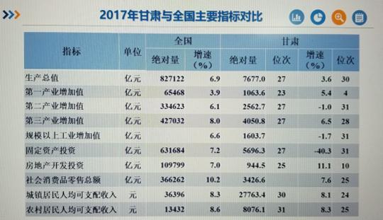 2017年甘肃与全国主要指标对比